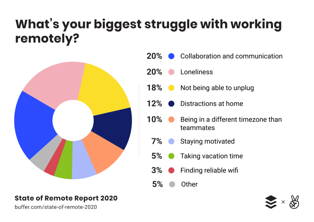 What´s your biggest struggle with working remotlely?